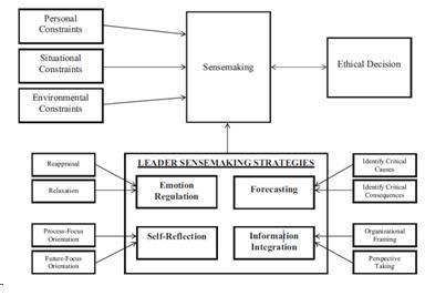 Leadership Decision-Making and Bank Regulations | mattoefelein